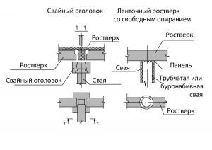 Проектирование фундаментов зданий